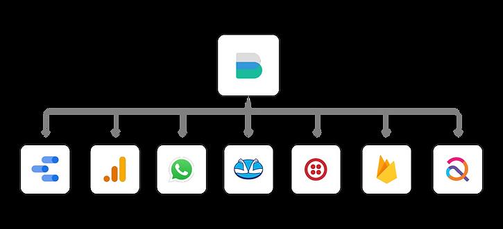 Bederr - Integraciones de la app