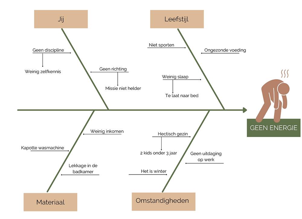 Fishbone of Ishikawa diagram voor persoonlijke groei en ontwikkeling.