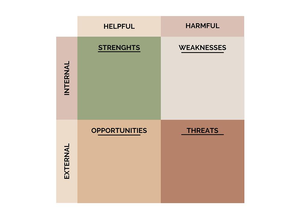 SWOT analyse voor persoonlijke groei en ontwikkeling.