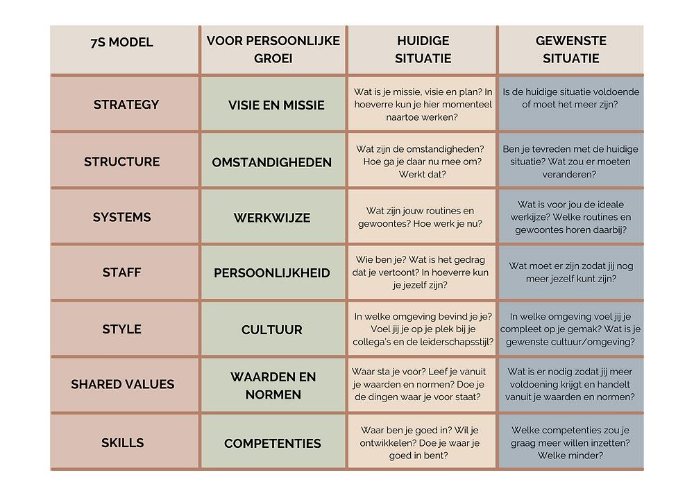 7S-model voor persoonlijke groei en ontwikkeling.