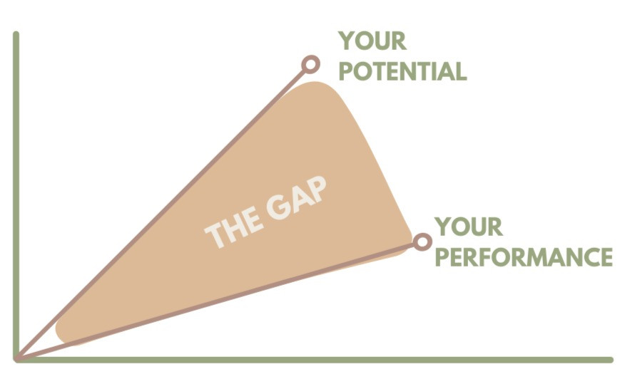 The gap between your performance and your potential. Gebruik de GAP analyse voor persoonlijke groei.