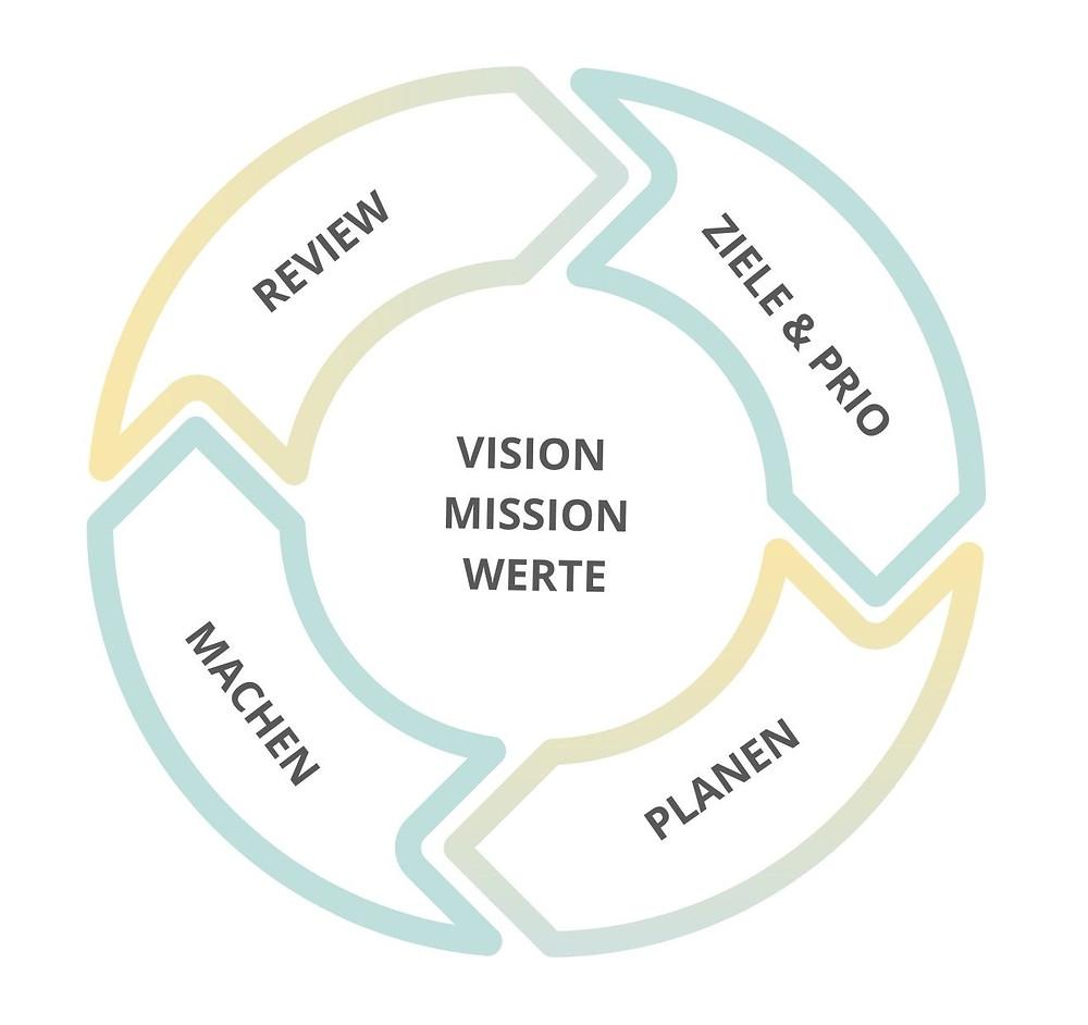 Strategie-Prozess, kontinuierliche Verbesserung, Zielerreichung