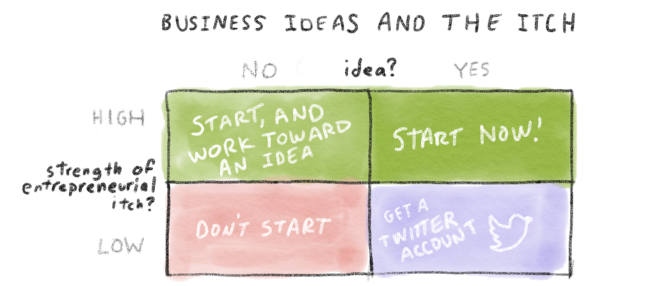 How do I know what business to start?