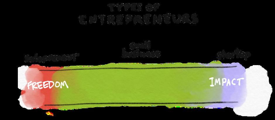 The three types of entrepreneurs