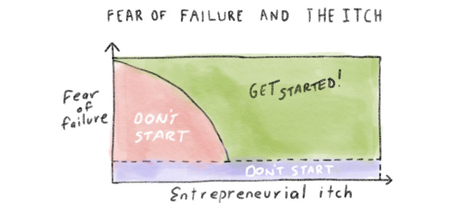 Should I be afraid to start a business?