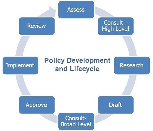 Policy and Procedure Development