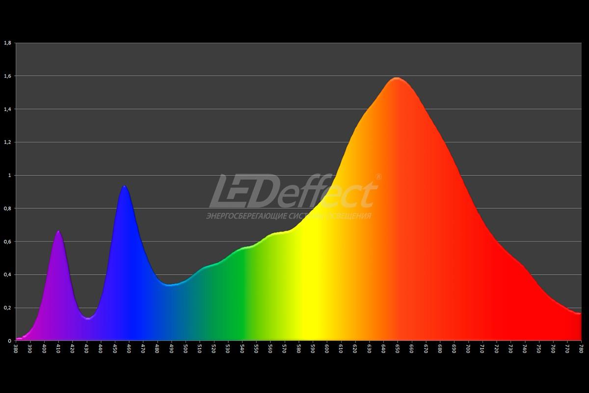 Фито Спектр UV+ROSE