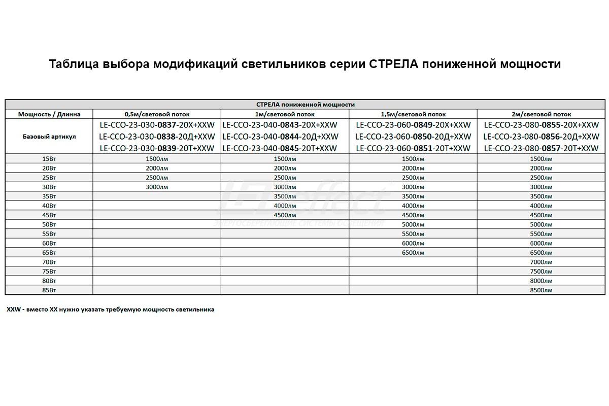 Таблица выбора светильника СТРЕЛА пониженной мощности