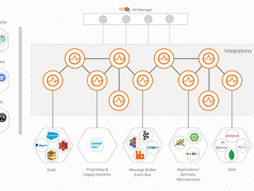 Apresentando: WSO2 Enterprise Integrator 7.0