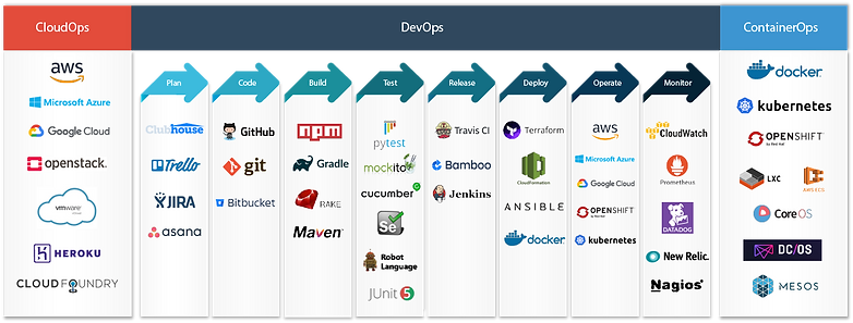 DevOps-Cloud-containers-tech-stack.png