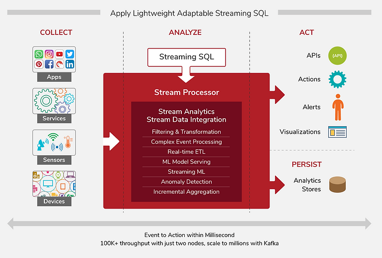wso2-stream-processor-architeture.png