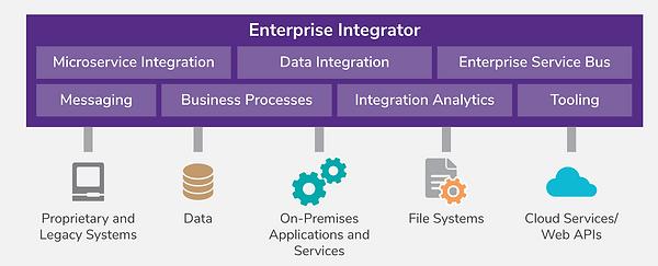 wso2_enterprise_integration.png