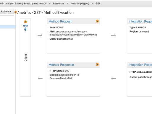 Implementando APIs do OpenBanking com AWS API Gateway
