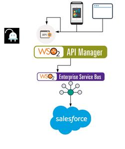 Integração Salesforce com WSO2