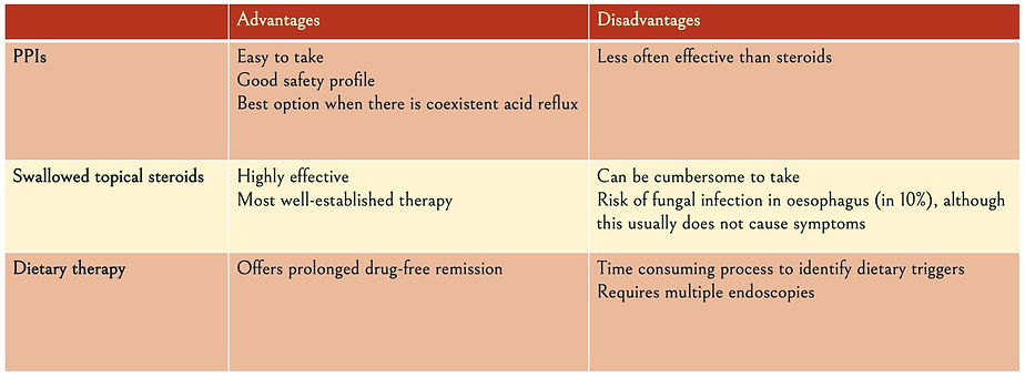 Table outlining advantages and disadvantages of the different treatment options for eosinophilic oesophagitis (EoE) - PPI, swallowed topical steroids and dietary therapy with elimination diet