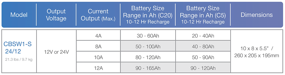 Esprit Series Chart - 1 charger.png