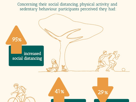 COVID-19 Anxiety and Changes in Physical Activity
