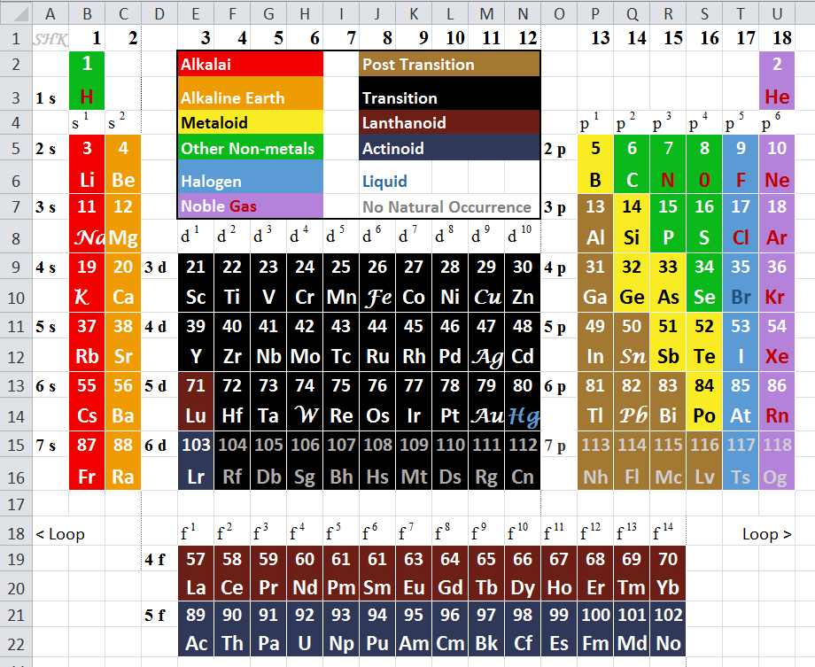 super elements periodic table short form