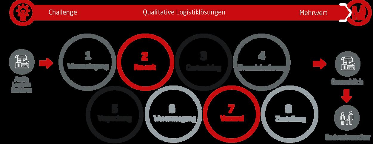 Logistiklösungen.png