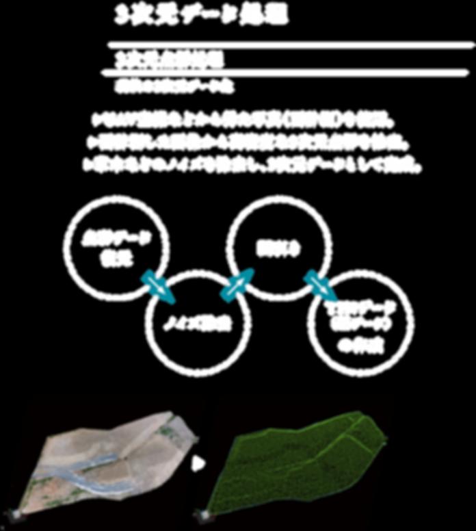 株式会社サーデック,SURDEC,3次元データ処理