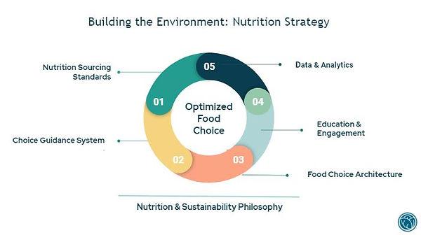 Nutrition Strategy.JPG
