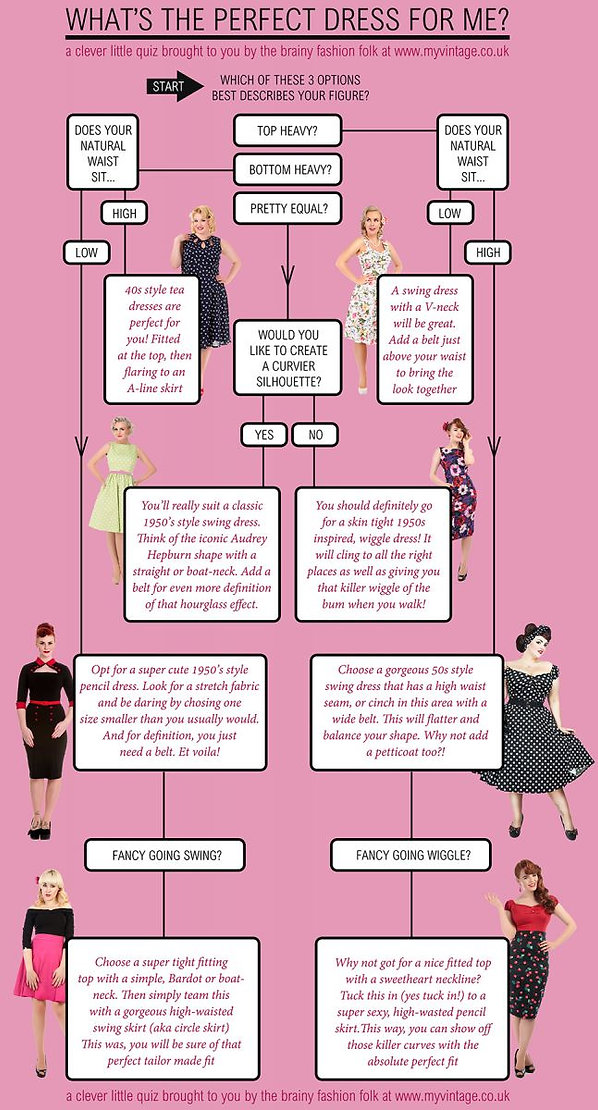 Fashion Flow Chart Infographic | Vintage Clothing