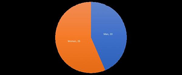 Gender Chart.png