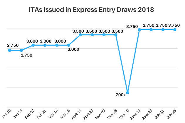 CRS minimum score drops to 441 in new Express Entry draw