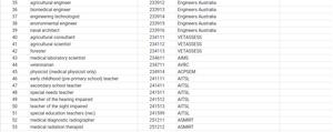 Medium & Long Term Strategic Skills Set (SOL) for Australia