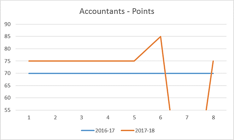 ... applicants have required at least 75 points to receive a 189 invitation in 2017-18 versus 70 points last year. In the 20 September 2017 round, ...