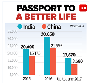 Indians getting more Canadian work visas