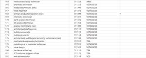 Short Term Skilled Occupation List for Australia (SOL)