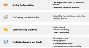 11 Core Coaching Competencies  - Overview