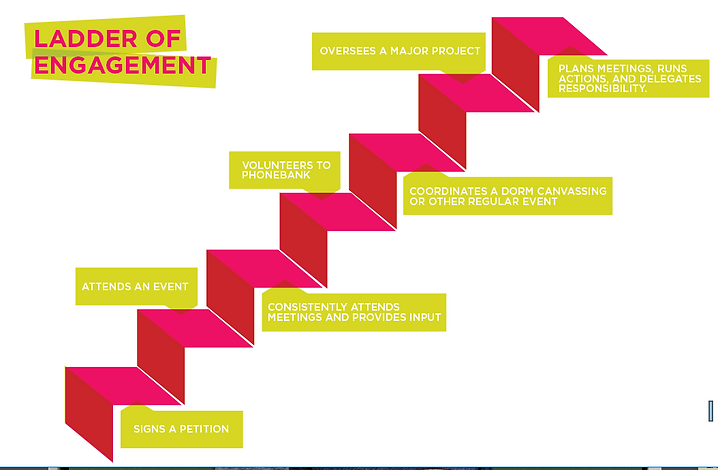 ladder of engagement.PNG
