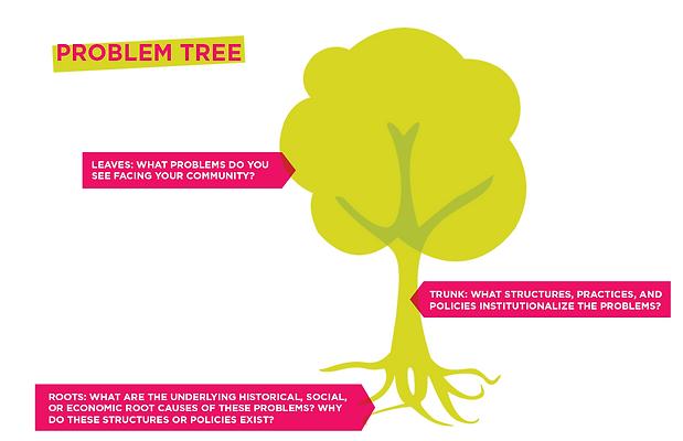 problem tree.PNG