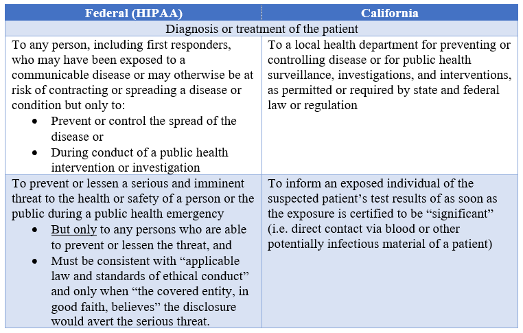 Chart describing what information physicians can disclose