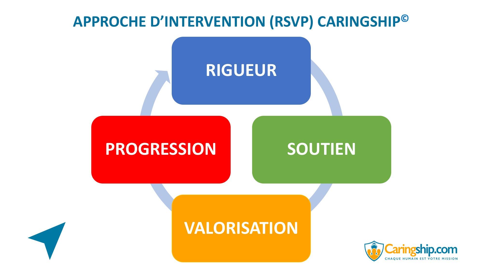 Approche d'intervention (RSVP)