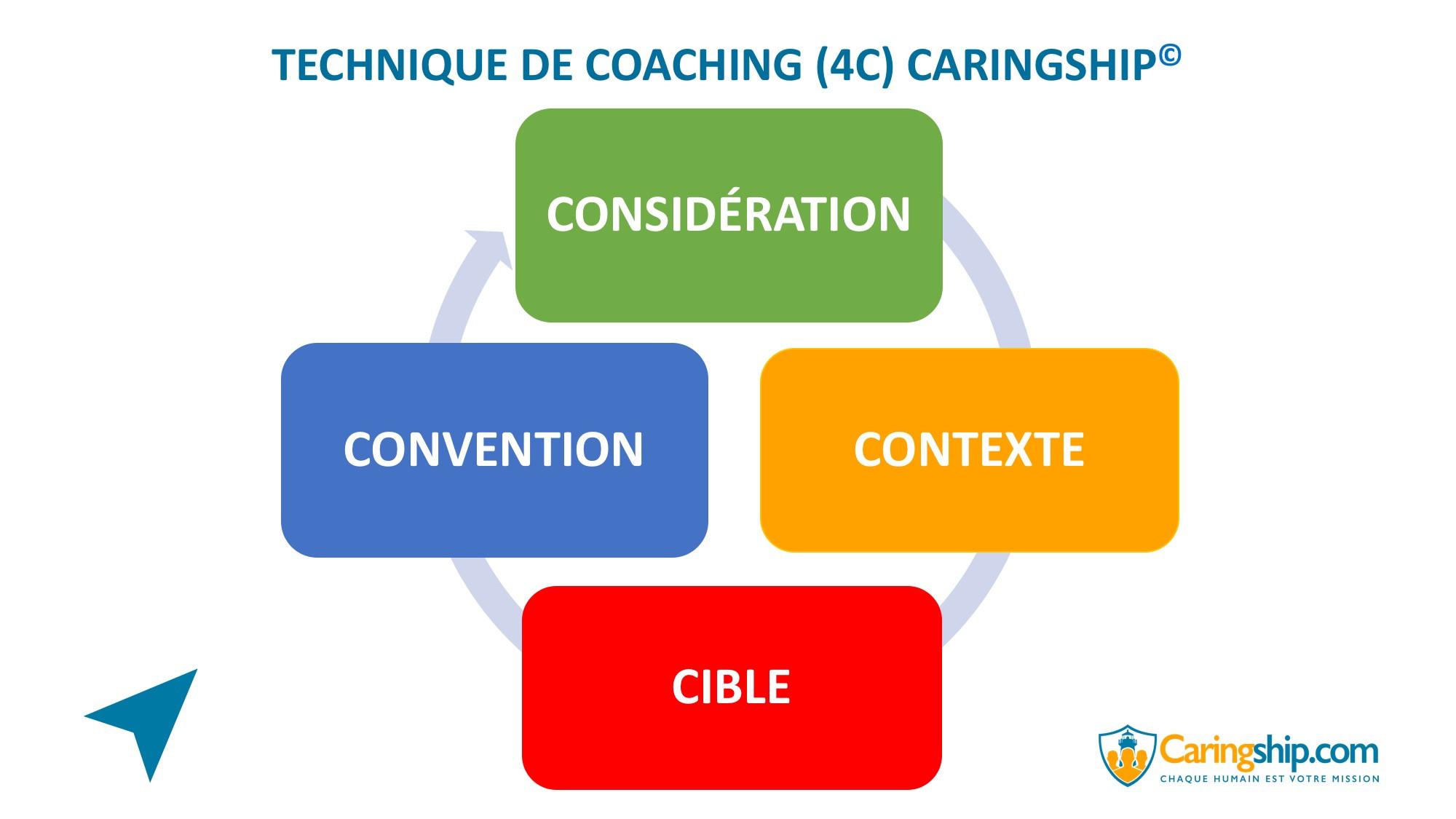 Technique de coaching (4C)