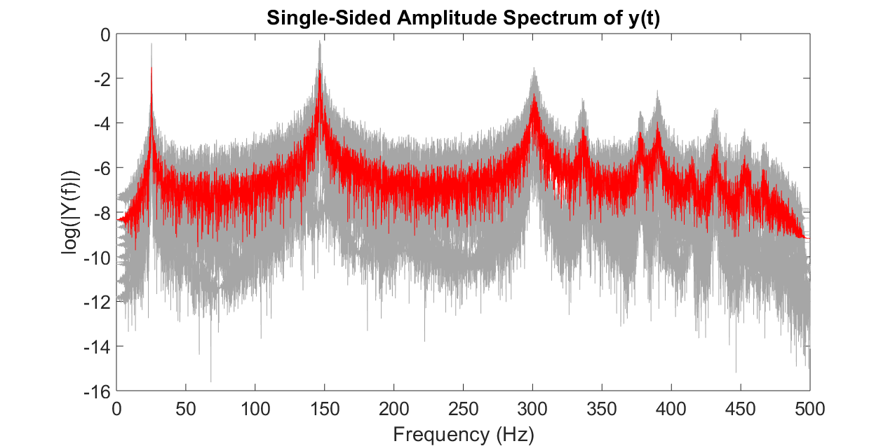 Frequencies from FRF