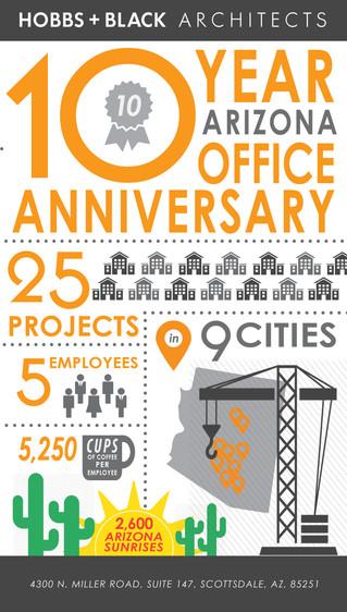 Infographic | 10th Anniversary