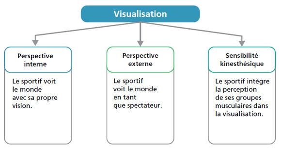 Préparation physique et mentale par la visualisation en sophrologie par David Masset