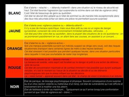 Les différents niveaux de vigilance en sécurité