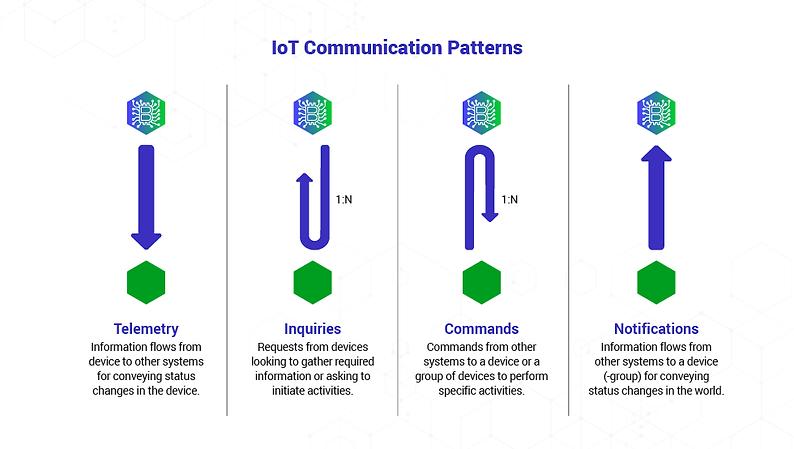 LoT-Communication-Patterns-01.png