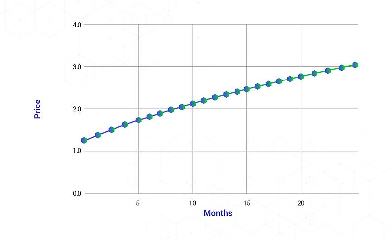 Nekla-Token_Graph-2.png