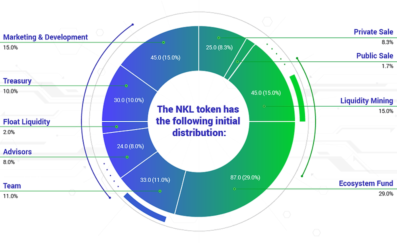NKL-Token-Distribution-02.png