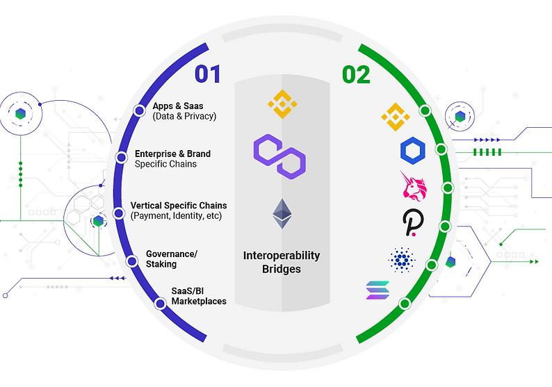 Interoperability bridges v03-01.png
