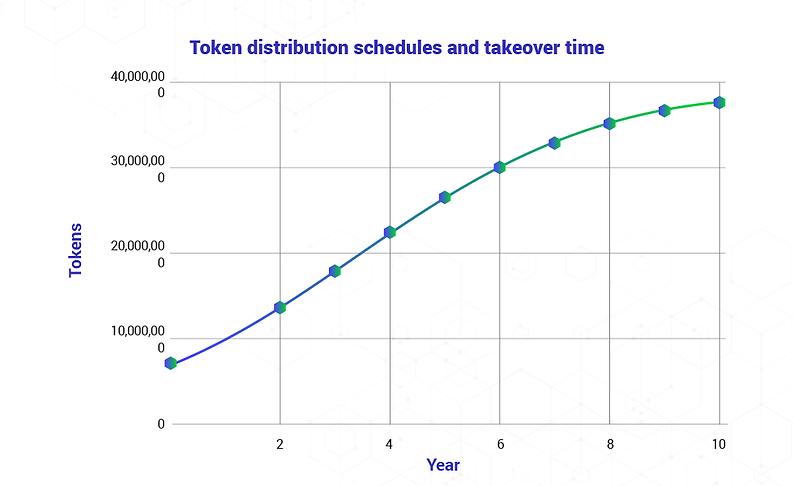 Nekla-Token_Graph-1.png
