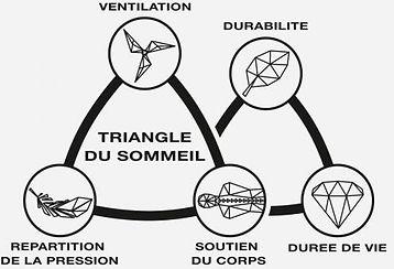 geltex_triangle du sommei durable_fr.jpg