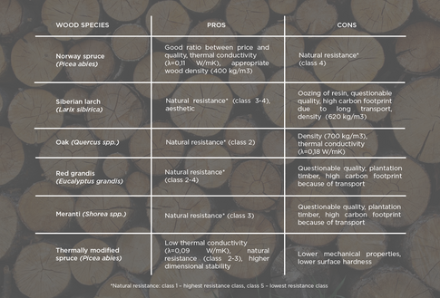 Pros and cons of different wood species