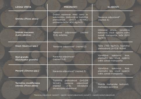 Prednosti in slabosti različnih vrst lesa
